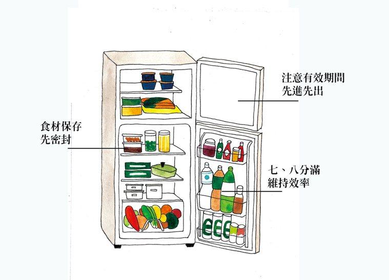 冰箱層層大解密。圖擷取自/尋.安心幸福味:20個餐桌故事,找回人情溫暖與安心滋味...