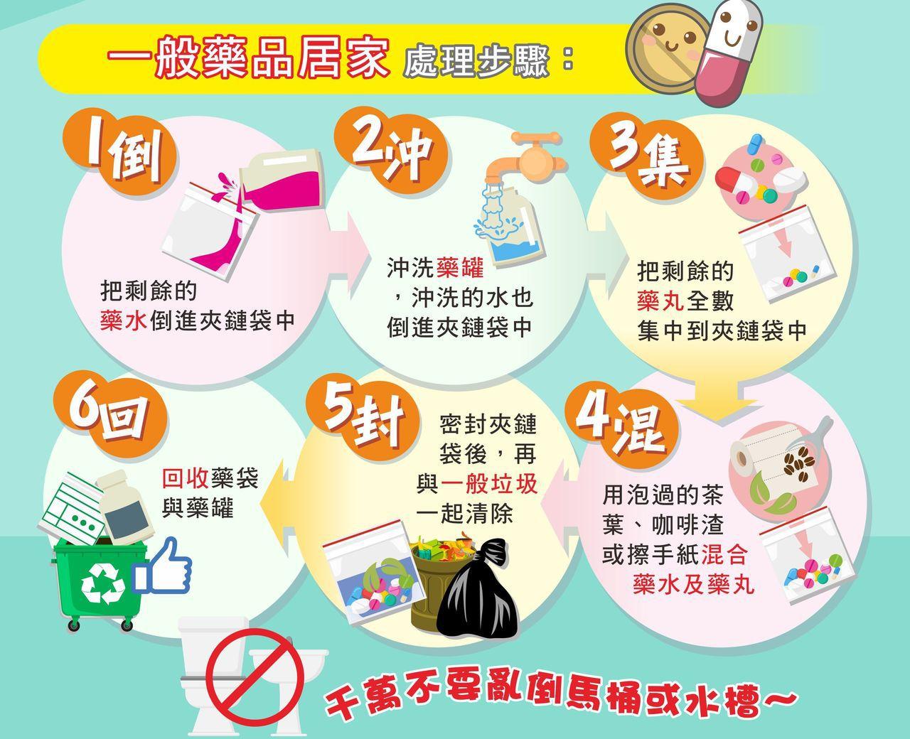 台中市食品藥物安全處提醒民眾,一般藥品廢棄,建議運用「倒、沖、集、混、封、回」6...