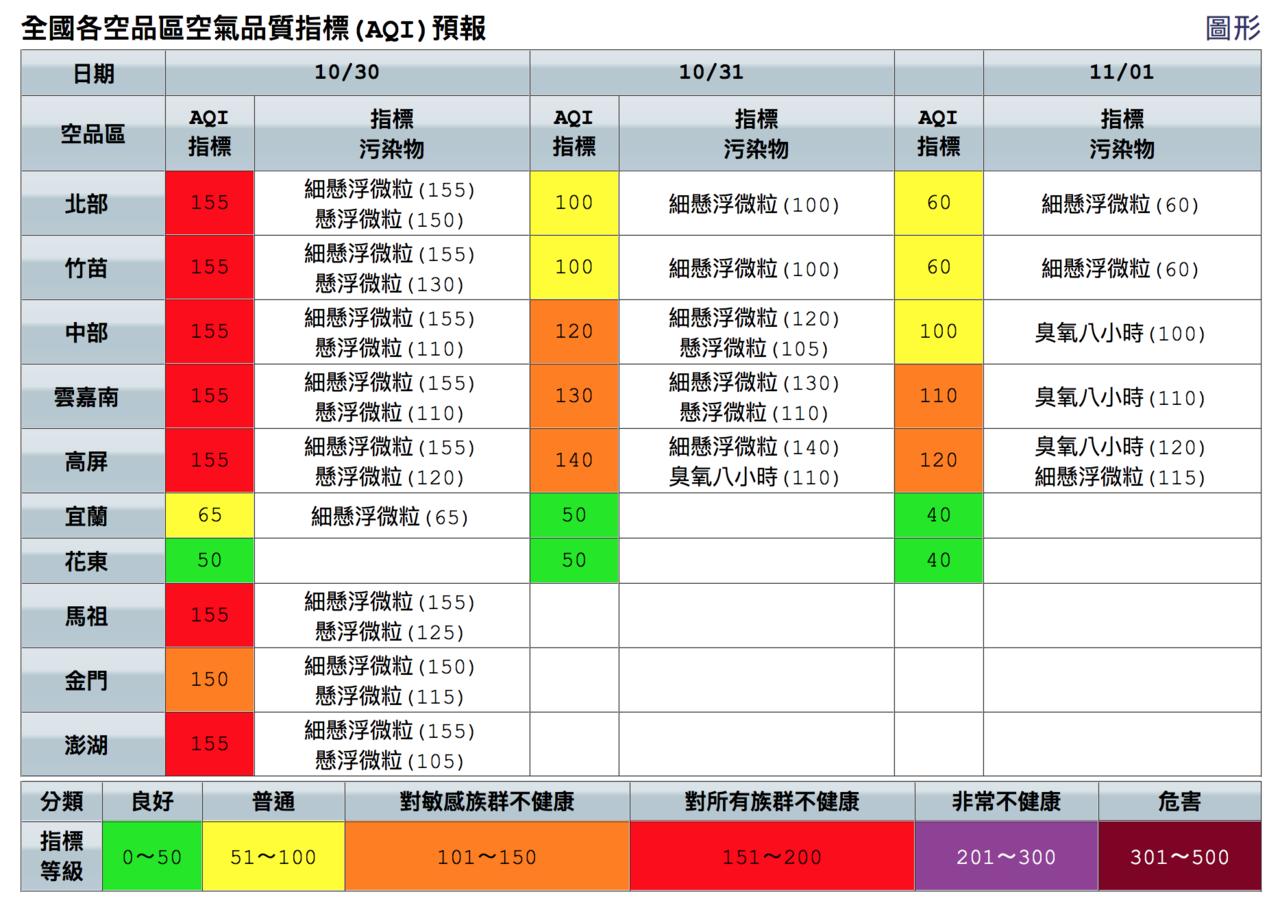 今天西半部空氣品質預報一片紅通通。圖/取自空品監測網