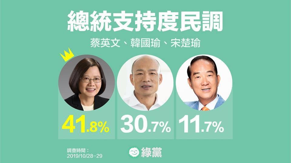 綠黨民調顯示,如果親民黨主席宋楚瑜加入戰局,對蔡英文總統的影響較大。圖/取自綠黨...