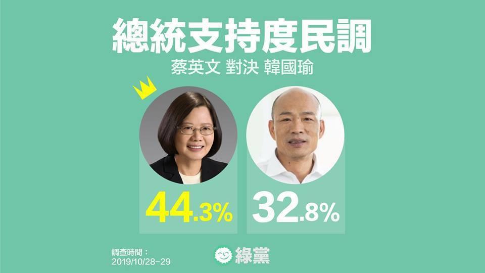 綠黨調查發現,蔡英文支持度為44.3%、韓國瑜則有32.8%,雙方差距11.5%...