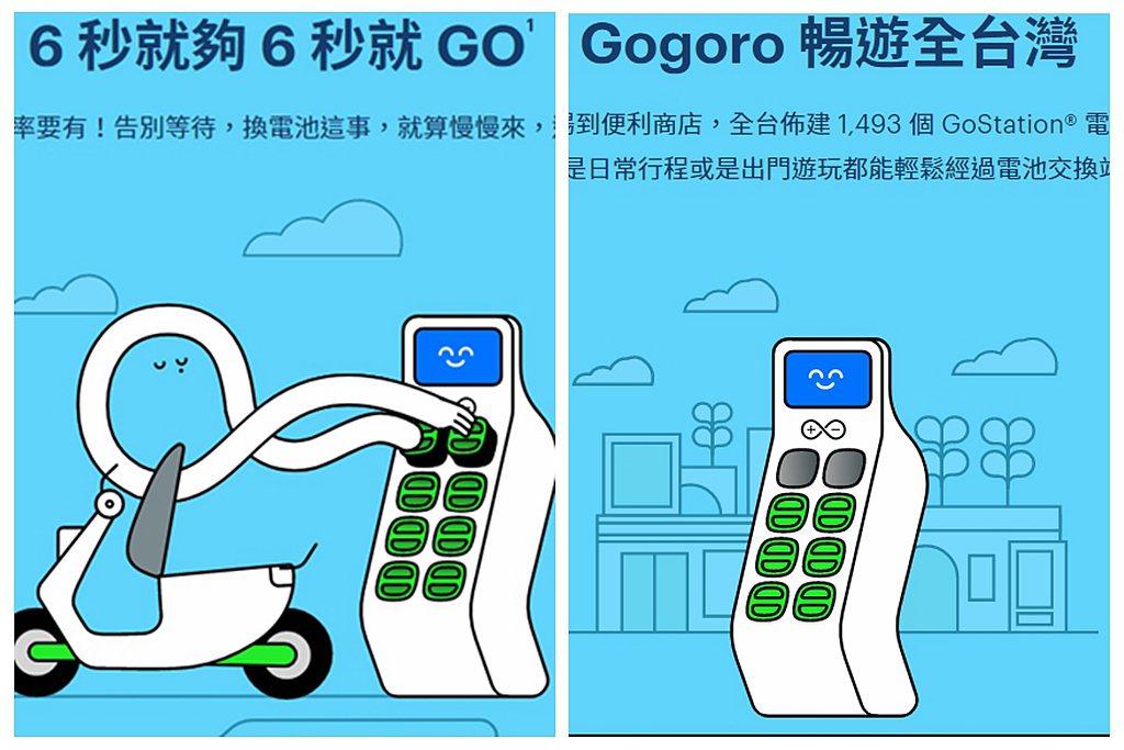 Gogoro Network不僅全台換電站數量夠多,更只要短短6秒就能換電再上路...