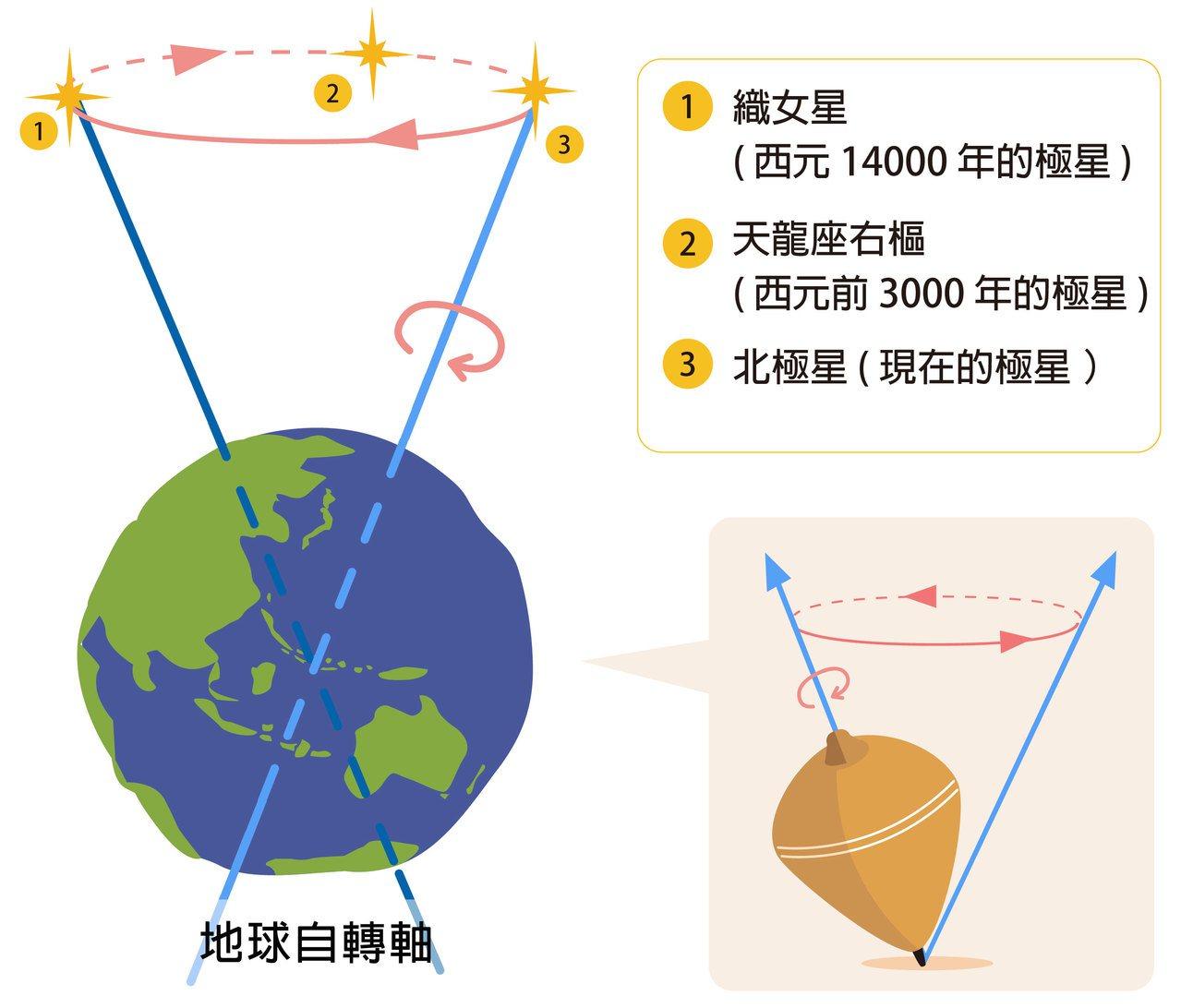 地球就像陀螺一樣,自轉軸會週期性的繞圈圈,造成春分、秋分,冬至、夏至相對於星體的...