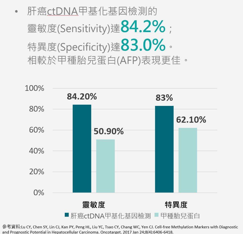 肝癌ctDNA甲基化基因檢測的靈敏度(Sensitivity)達84.2%;特異...