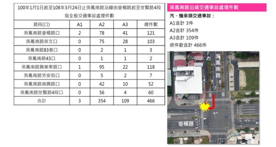 吳鳳南路沿線由垂楊路起到世賢路4段,常有車禍,從民國100年到今年3月為止總計4...