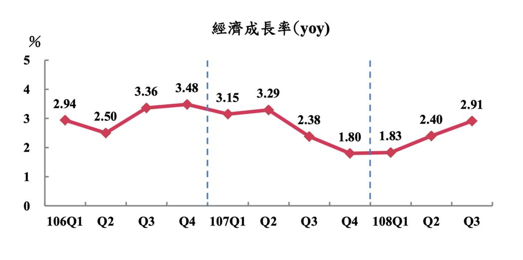 主計總處公布第3季GDP概估統計為2.91%,較8月預測數2.67%大幅上修0....