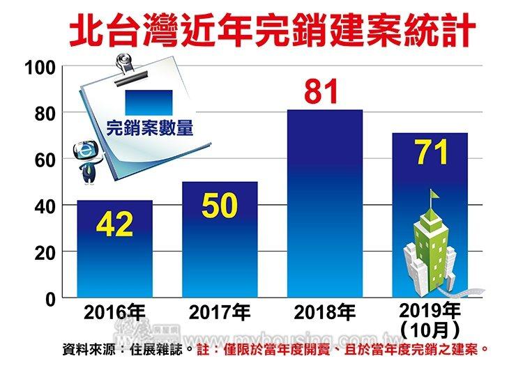 北台灣近年完銷建案統計圖。圖/住展雜誌提供