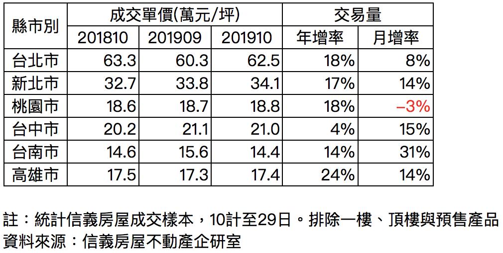 主要都會區10月房市價量表現。圖/信義房屋提供