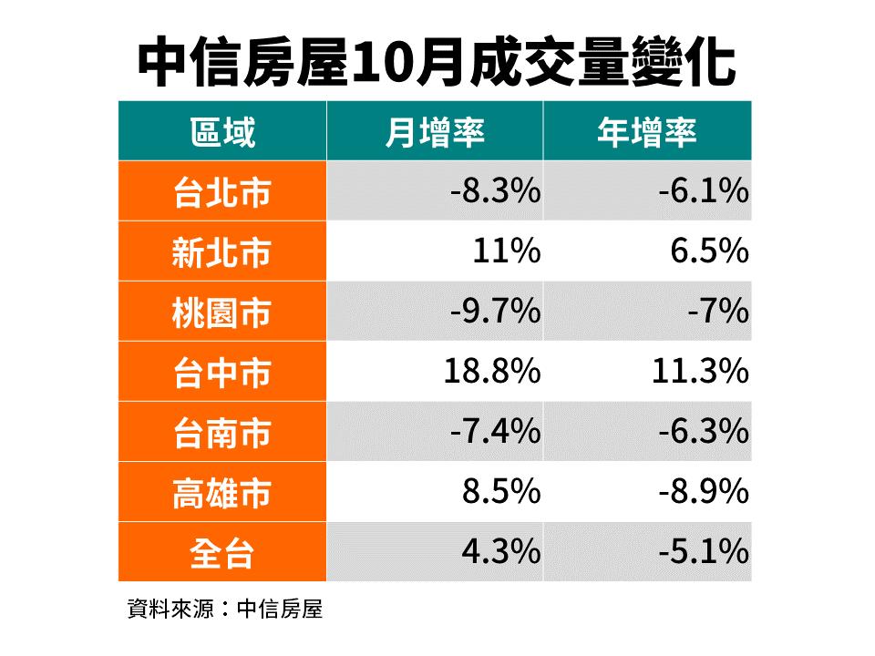 中信房屋10月成交量變化表。圖/中信房屋提供