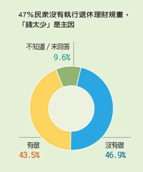 資料來源/中信銀行、遠見雜誌