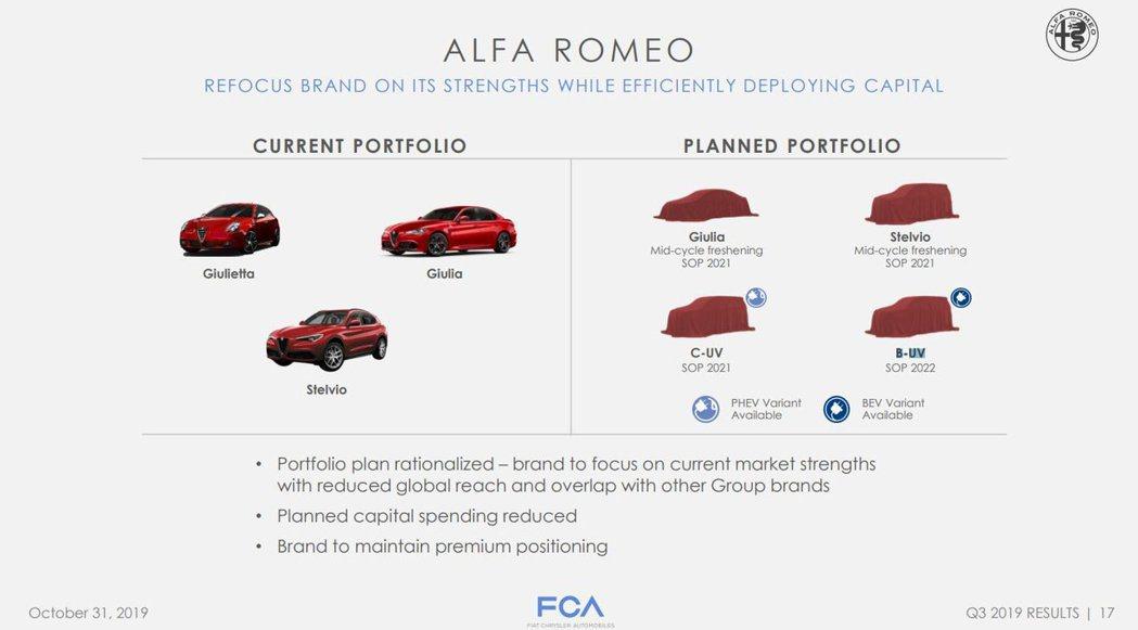 Alfa Romeo全新四年計畫內容又再次經過一場大風吹。 摘自Alfa Rom...