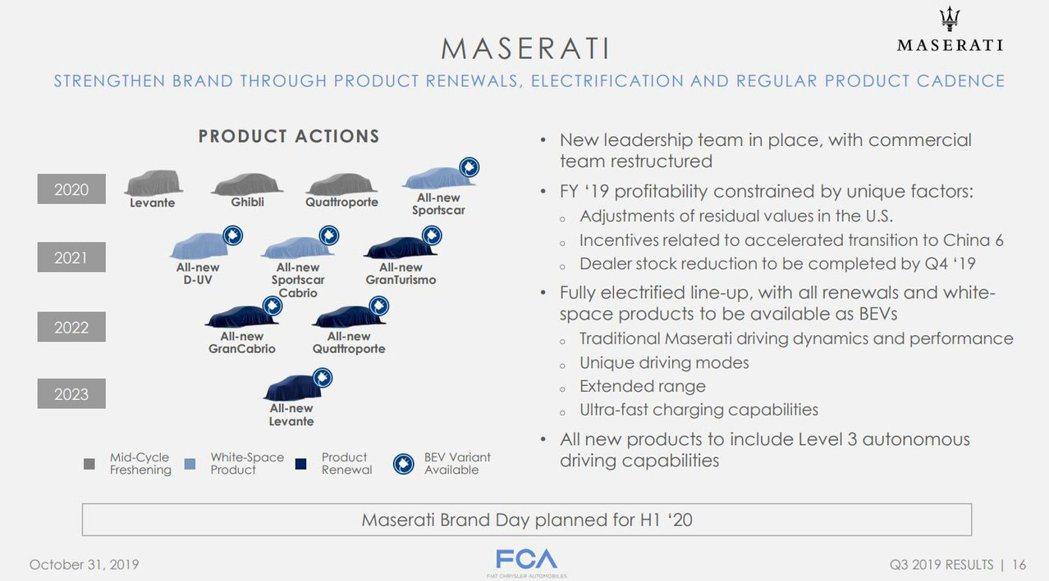 Maserati在集團合併後又推出新的時間表。 摘自Mesarati