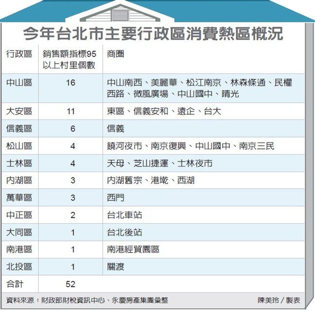 今年台北市主要行政區消費熱區概況 圖/經濟日報提供