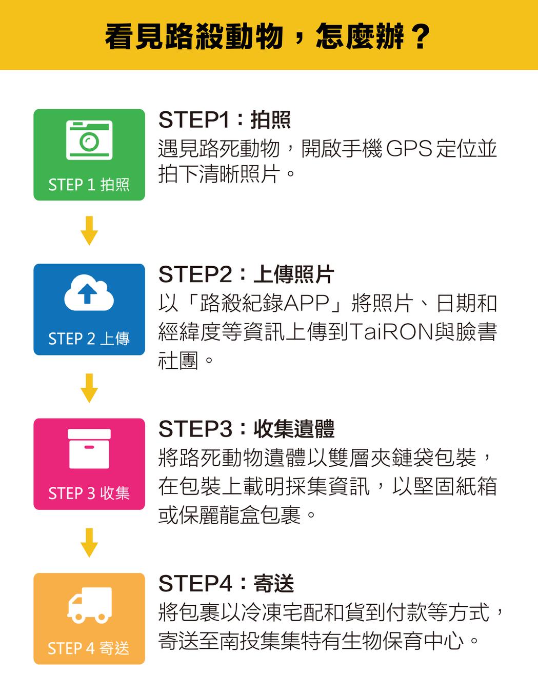 圖/資料來源:台灣動物路死觀察網│圖說重製/林洵安