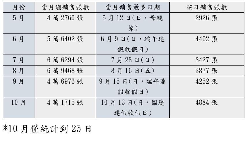 台鐵新自強號站票半年銷售狀況。製表/記者曹悅華