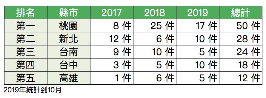 2017~2019年工業地產交易件數前五名縣市整理表。圖/信義全球資產提供