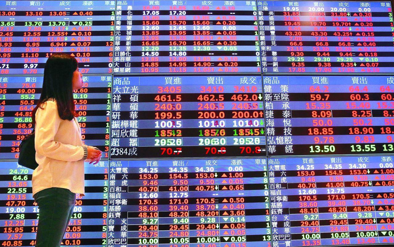 台股市今天終場漲87.18點,收11,644.03點,成交量1,528.02億元...