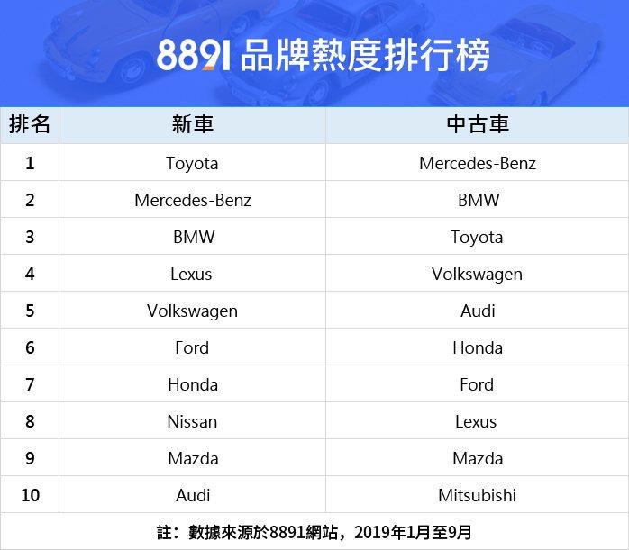 8891品牌熱度排行榜。 8891汽車網/提供