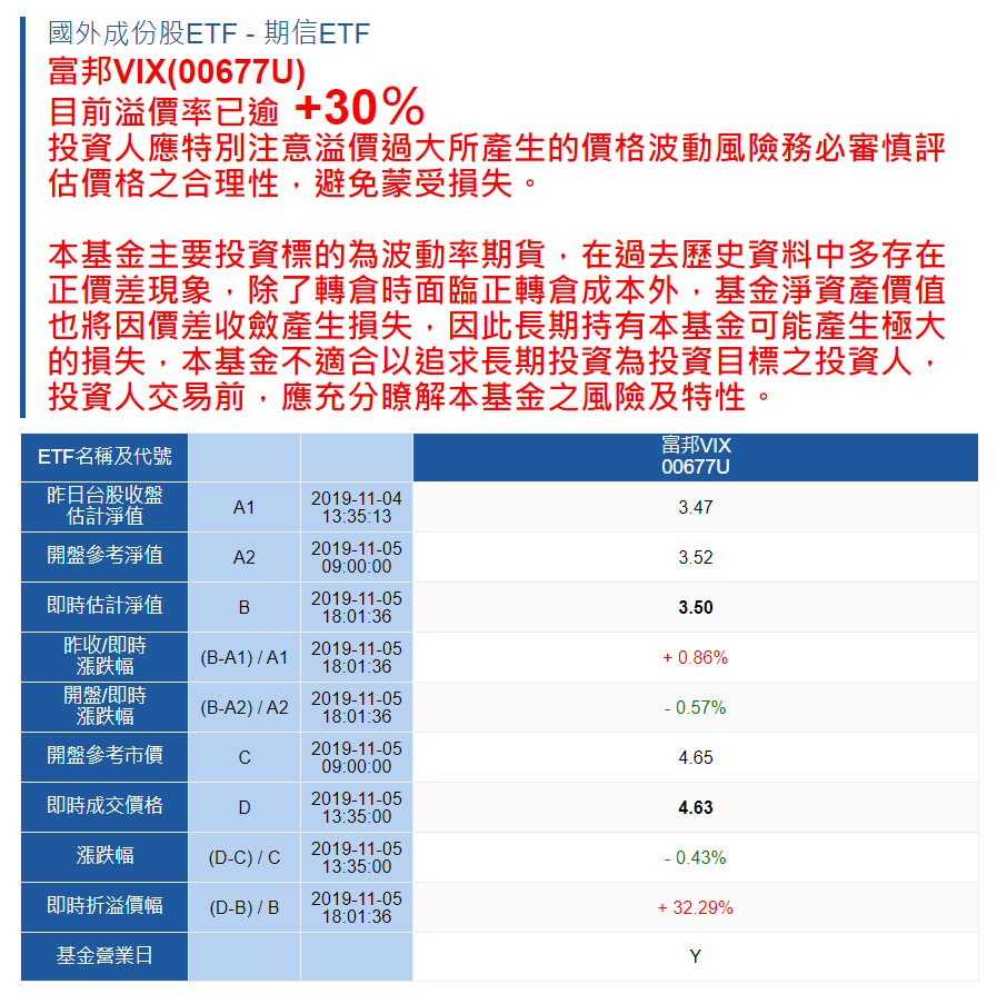 富邦VIX溢價已擴大到30%。富邦投信官網