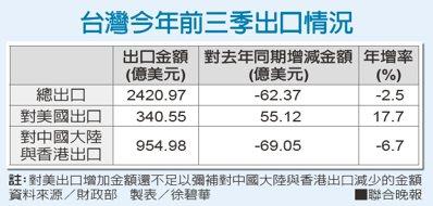 台灣今年前三季出口情況。資料來源/財政部 製表/徐碧華