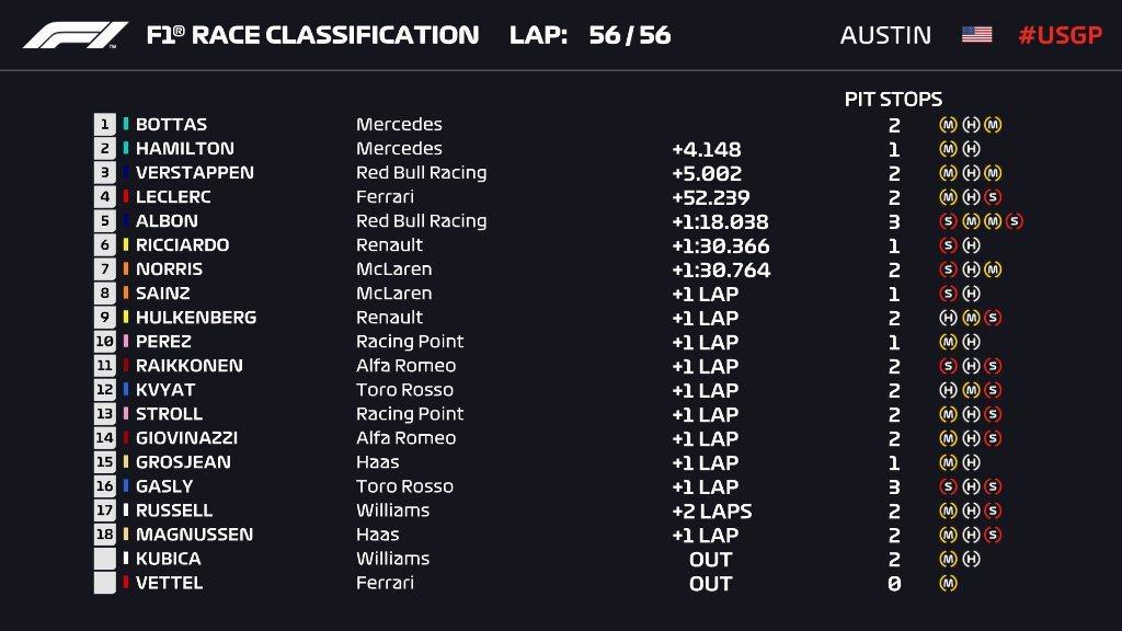 2019美國站決賽排名。 摘自F1