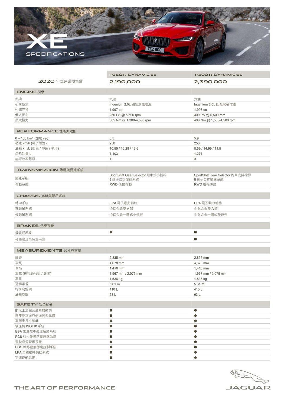 小改款Jaguar XE規格表。 圖/Jaguar提供
