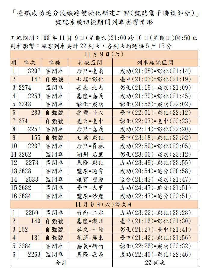 台鐵成功追分段鐵路雙軌化,受影響班次一覽表。圖/台鐵局提供