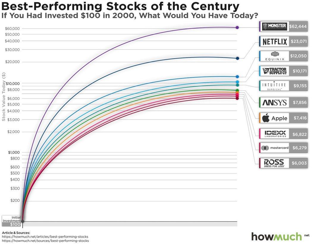 HowMuch.net的21世紀美國十大熱門股排行榜顯示,若2000年投資100...