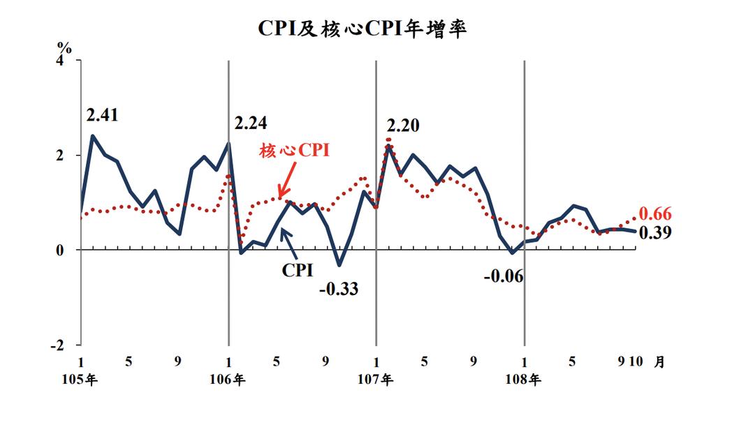 主計總處公布10月消費者物價指數(CPI),較上年同月漲0.39%,並計1至10...