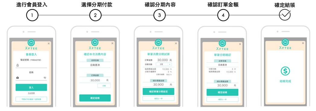 日商恩沛即將12月中推出面向台灣市場的「AFTEE無卡分期後支付」,期待惠及小資...
