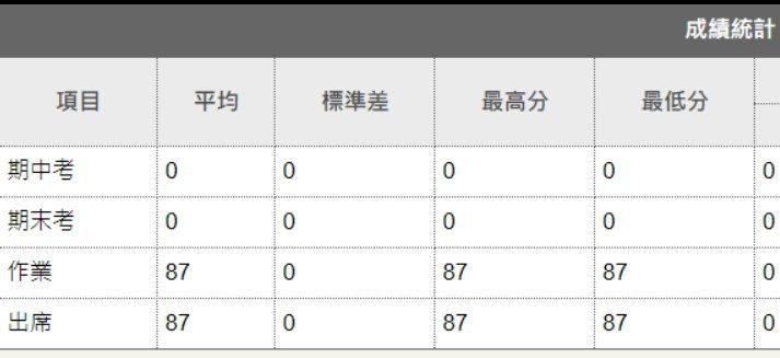 台灣大學的學生成績被竄改為87分。圖翻攝自臉書