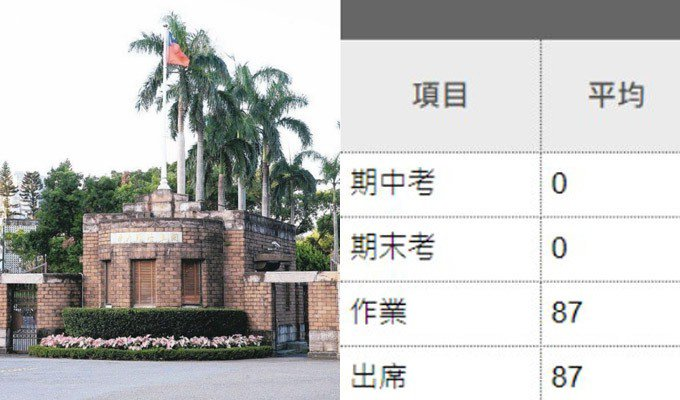 台灣大學的成績登分系統遭駭入,將學生成績全部竄改為87分。圖/聯合報系資料照、翻攝臉書
