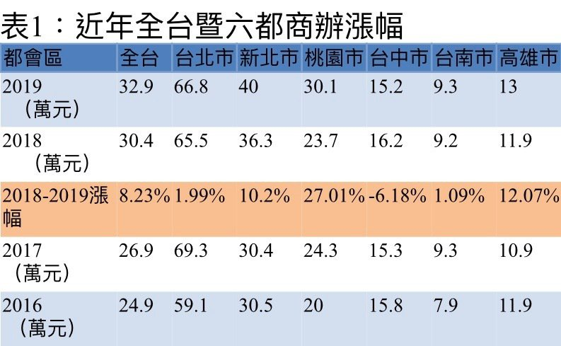 註:2019年資料為10/25查詢,官方統計至9月初 資料來源:內政部實價資...