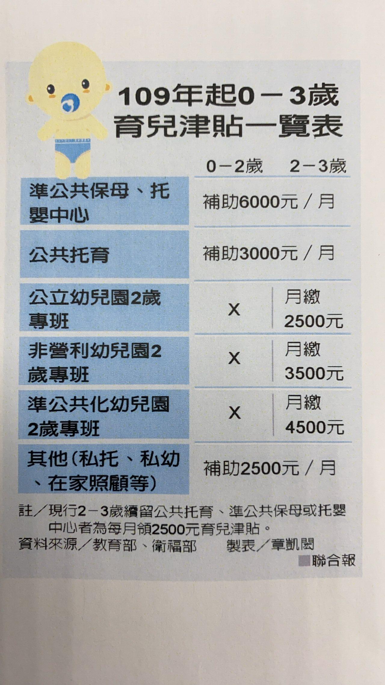 一張表看懂明年0至3歲托育津貼。記者章凱閎/攝影