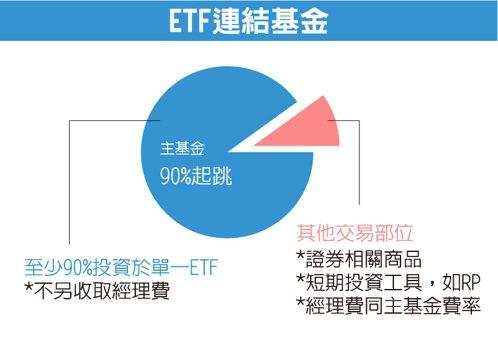 資料來源:元大投信網站