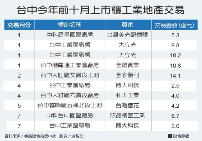 台中今年前十月上市櫃工業地產交易。資料來源/金融聯合徵信中心 製表/游智文