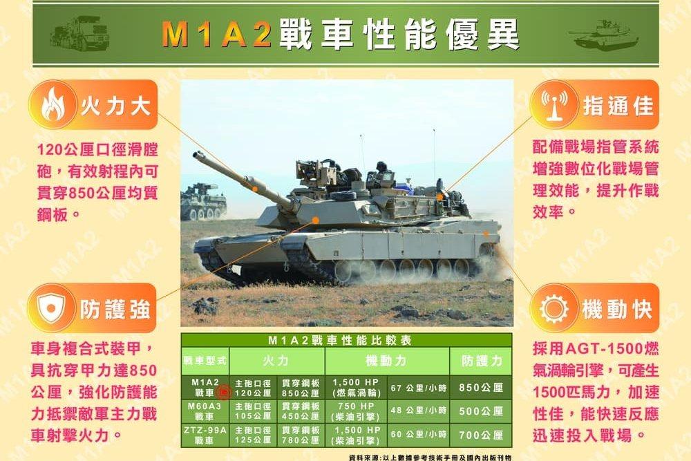 陸軍官網利用技術手冊與國內刊物的資料,比較M1A2戰車與解放軍99A戰車。 圖/取自中華民國陸軍官網