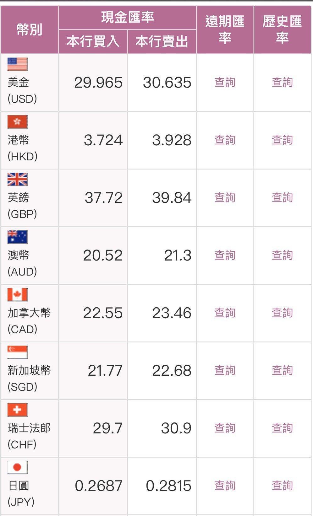 台灣銀行今日最新牌告匯率。圖/擷自台銀官網