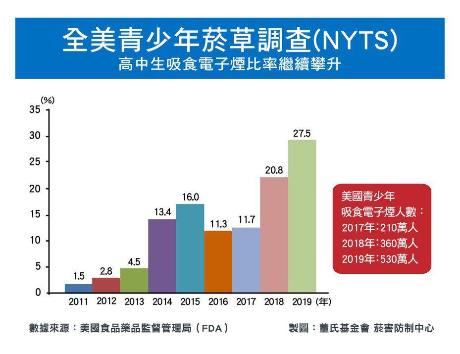 依據2019年全美青少年菸草調查(NYTS)報告,卻有超過四分之一(27.5%)之高中生與十分之一(10.5%)之國中生吸食電子煙。圖/董氏基金會提供