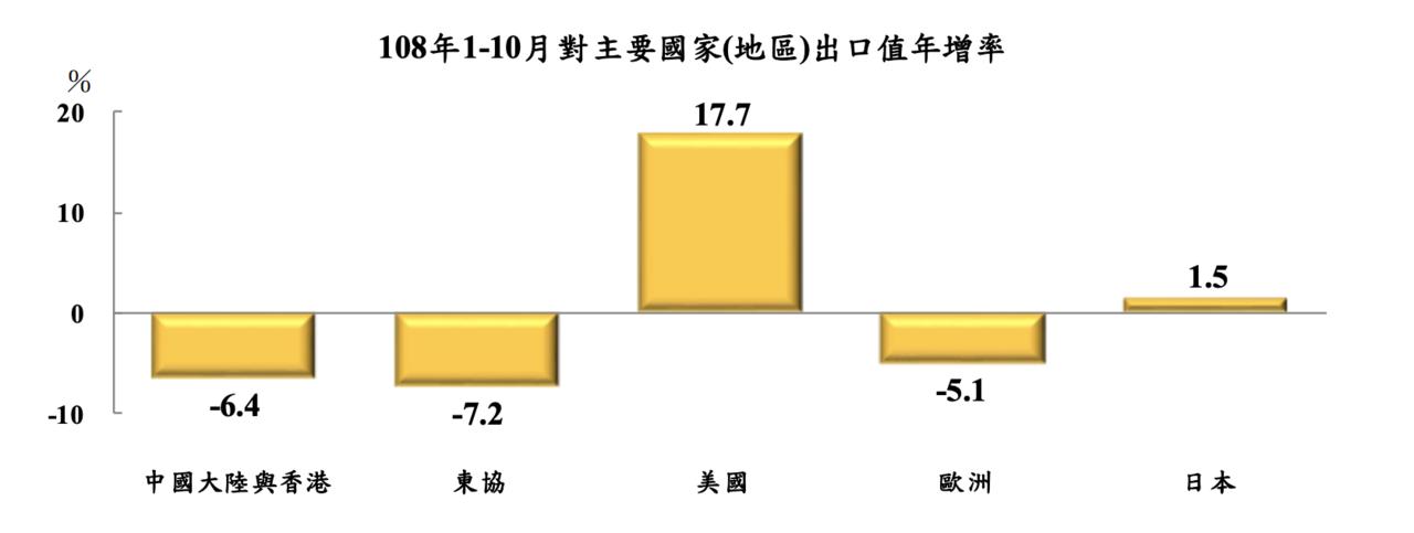 若按主要出口國家(地區)觀察,累計1至10月對主要國家(地區)出口消長互見,其中...