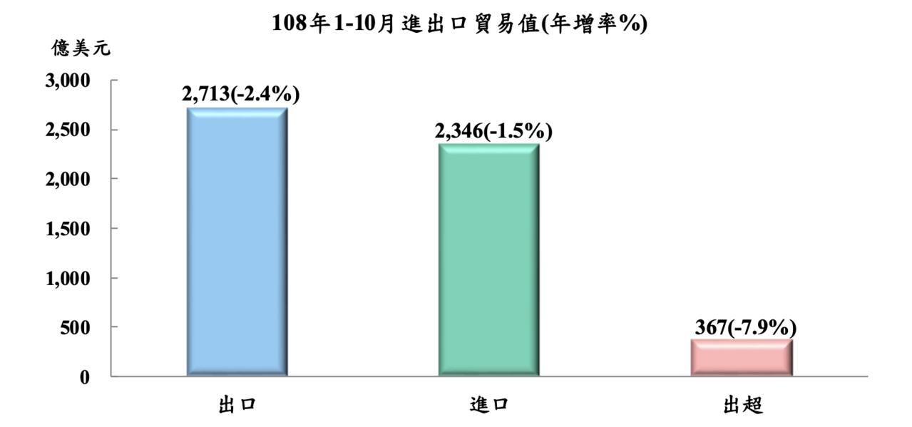 累計1至10月出口總值2,712.7億美元,較去年同期減2.4%,進口總值2,3...