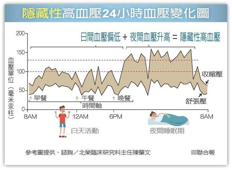 隱藏性高血壓24小時血壓變化圖 聯合報