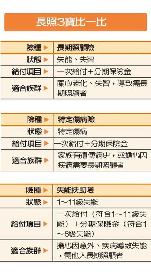 資料來源/富邦人壽 製表/戴瑞瑤