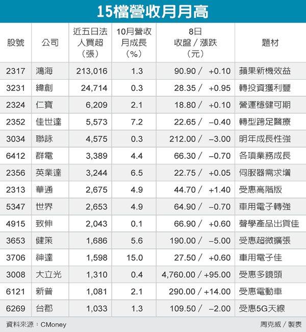 15檔營收月月高 圖/經濟日報提供