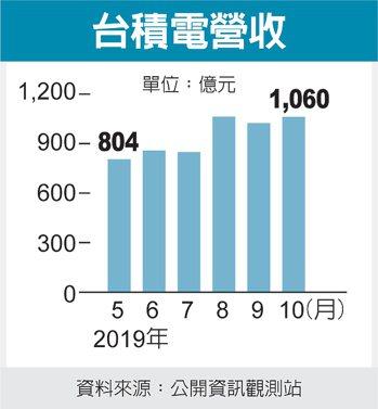 台積電營收 圖/經濟日報提供