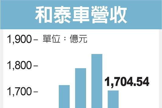 和泰車公告10月營收 全年挑戰2,000億