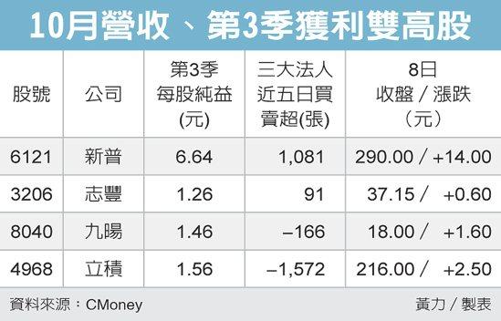 10月營收、第3季獲利雙高股 圖/經濟日報提供