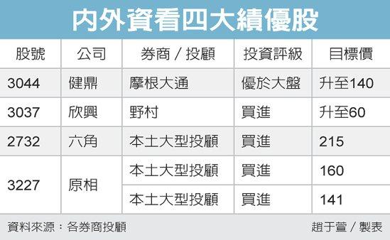 內外資看四大績優股 圖/經濟日報提供