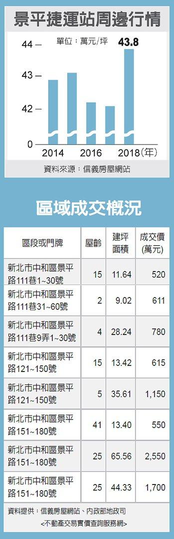 景平捷運站周自邊行情、區域成交概況 圖/經濟日報提供