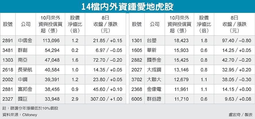 14檔內外資鍾愛地虎股 圖/經濟日報提供